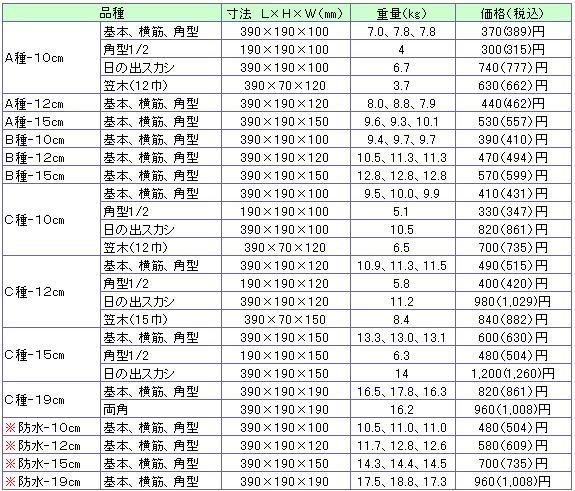 組積工事(コンクリートブロック)のA種、B種、C種、C種防水ブロック価格表