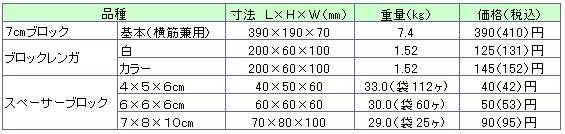 組積工事(コンクリートブロック)のその他価格表